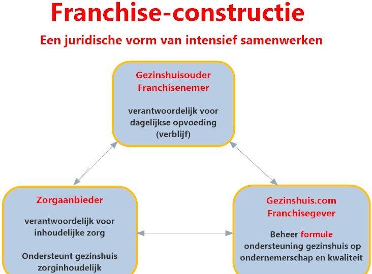 franchise-constructie